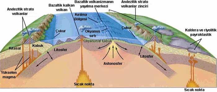 Dağlar oluşur dağlar genel olarak üç ana sınıfa ayrılır